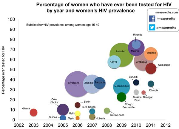 BubbleChart-Women