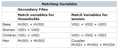 Matching Variables