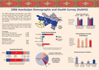 Cover of Azerbaijan DHS 2006 Fact Sheet (English)