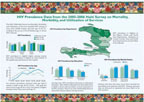 Cover of Haiti DHS, 2005-06 - HIV Fact Sheet (English, French)
