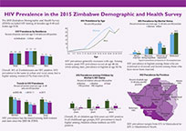 Cover of Zimbabwe DHS, 2015 - HIV Fact Sheet (English)