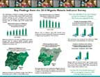Cover of Nigeria MIS 2010 Malaria Fact Sheet (English)